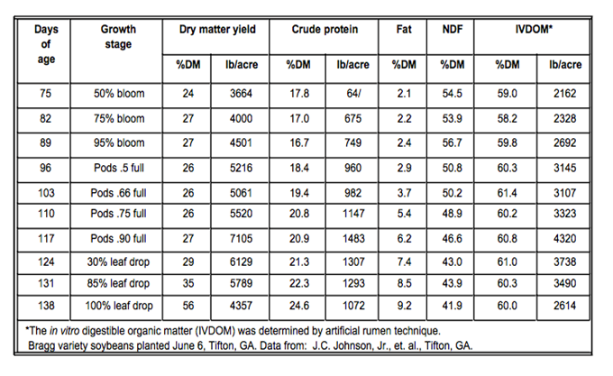 Effect of harvest date on soybean forage